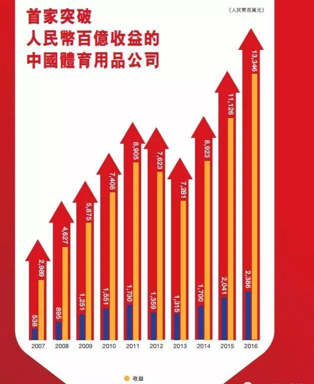 安踏:大而不倒的中国品牌