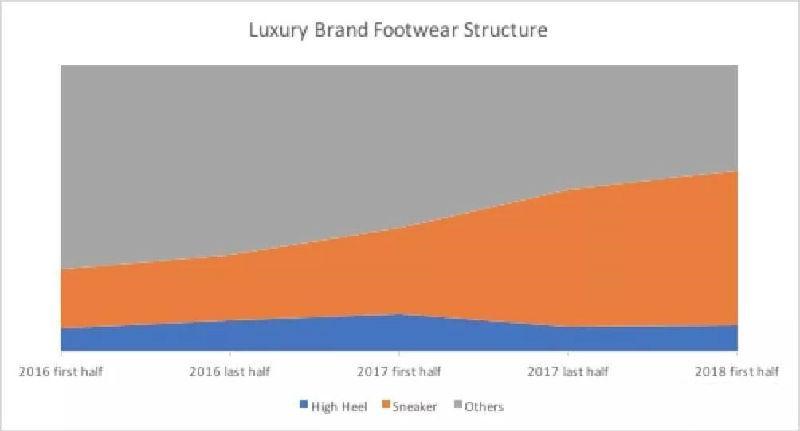 女性对运动鞋的热爱 将影响奢侈品方向