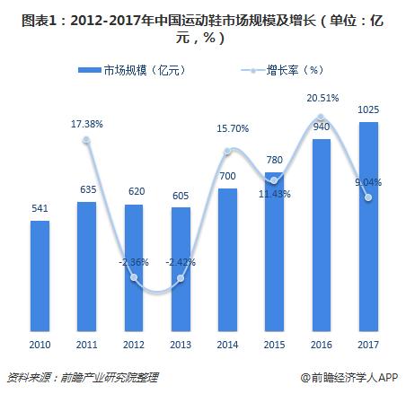 2018年中国运动鞋市场分析 下一个增长点不出所料