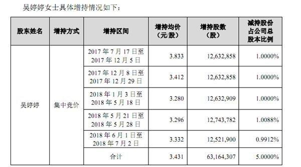 报喜鸟大股东多次增持达举牌线 高管董事近期启动减持