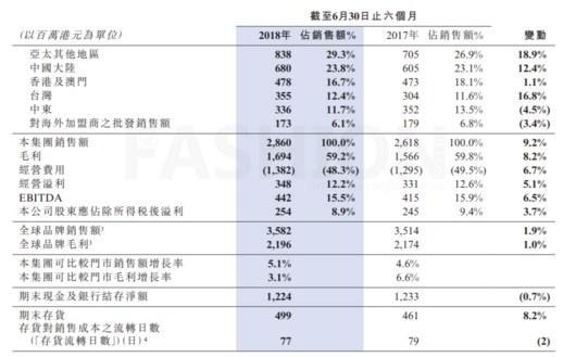 硕果仅存的香港品牌 佐丹奴中期利润正面
