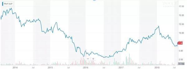 复星国际投资Folli Follie七年亏五亿